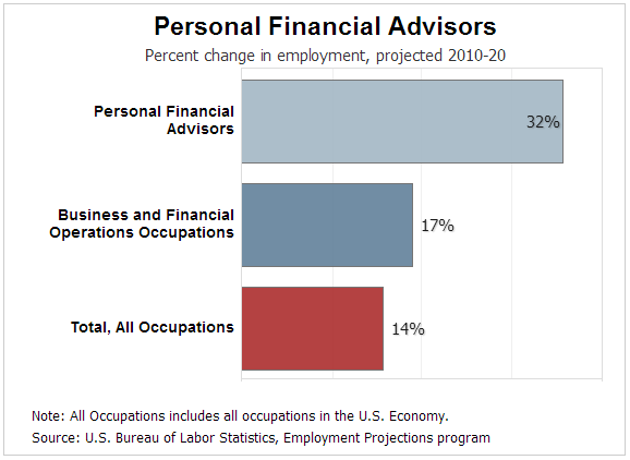 Financial Advisor Job Growth