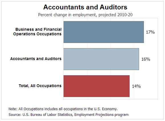 Types of Accounting Job Outlooks